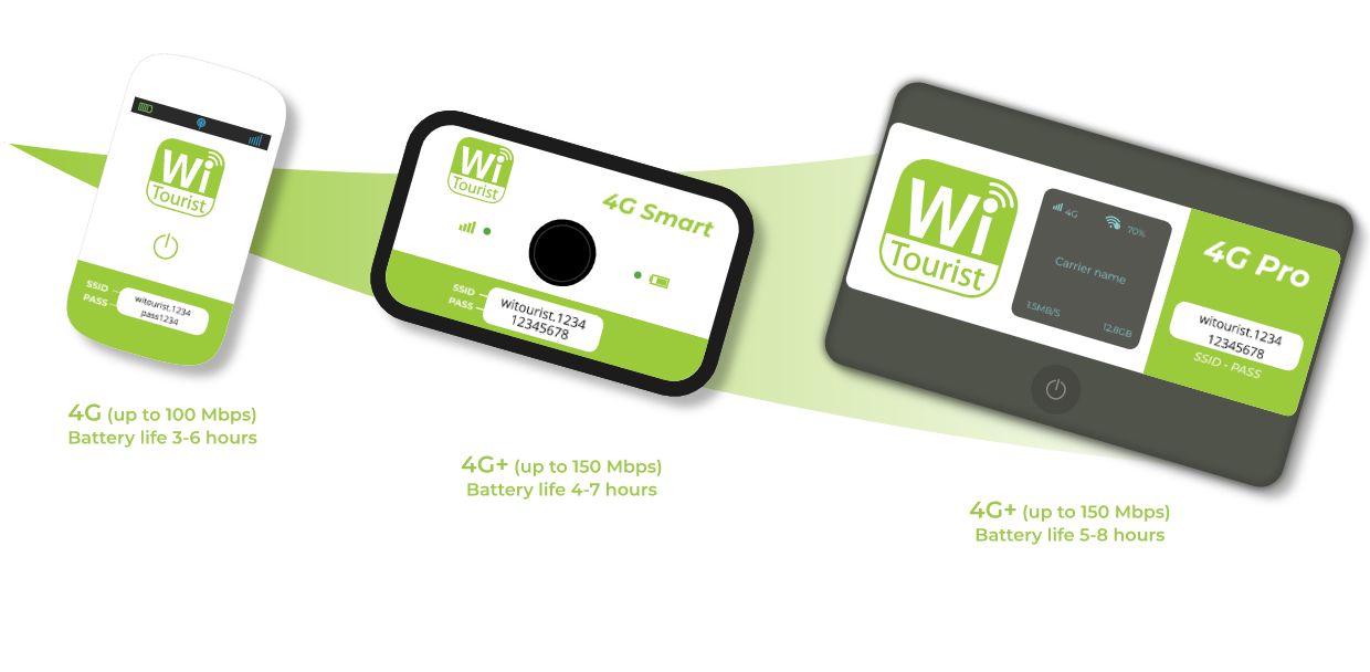 WiTourist | Your Pocket WiFi in Italy